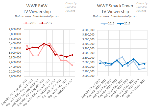 WWE RAW and SmackDown TV viewership, August to September, 2016 and 2017