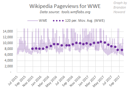 WWE Wikipedia pageviews, July 2015 to Sep 2017
