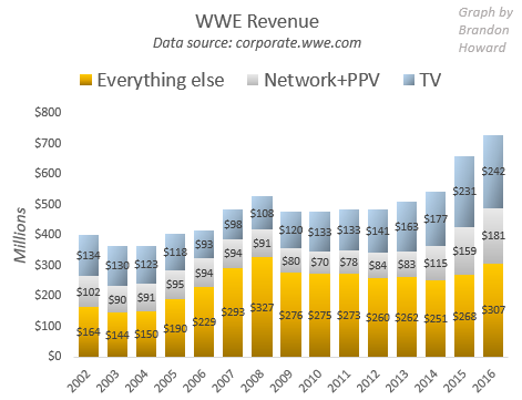 WWE revenue 2002 to 2016, separating WWE Network+PPV, TV and everything else