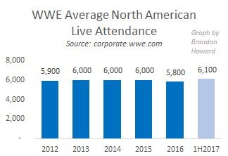 WWE average North American live attendance