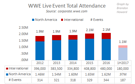 WWE total attendance, 2012-1H2017, North America, International, number of events
