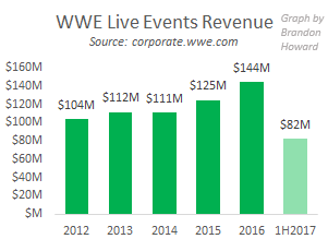 WWE live events revenue, 2012-1H2017