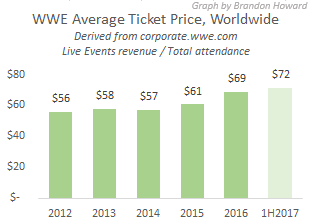 WWE average ticket price, worldwide, 2012-1H2017