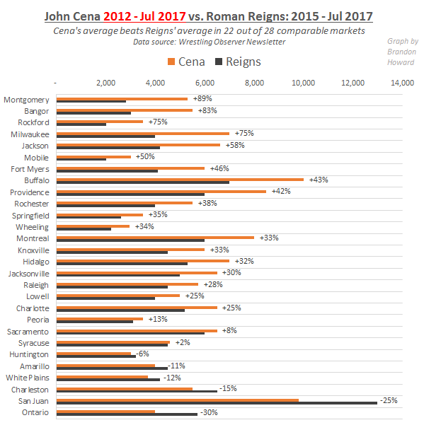 Roman Reigns vs. John Cena, market-to-market analysis, 2012-July 2017