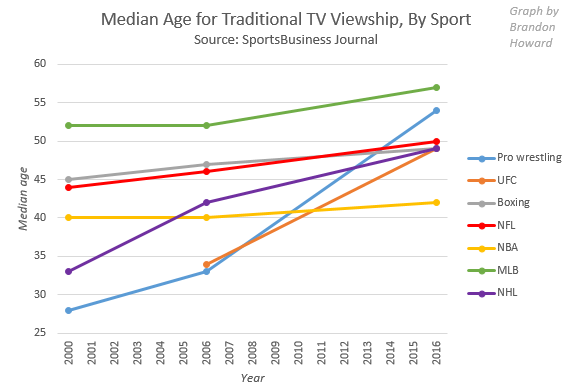 Median Age for Traditional TV Viewership, By Sport (Including Pro Wrestling, UFC and Boxing)
