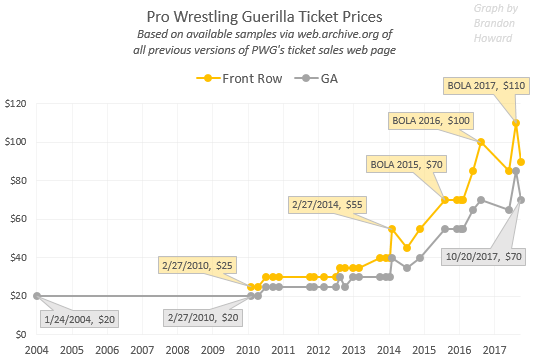 Pro Wrestling Guerilla (PWG) ticket prices over time, front row and general admission