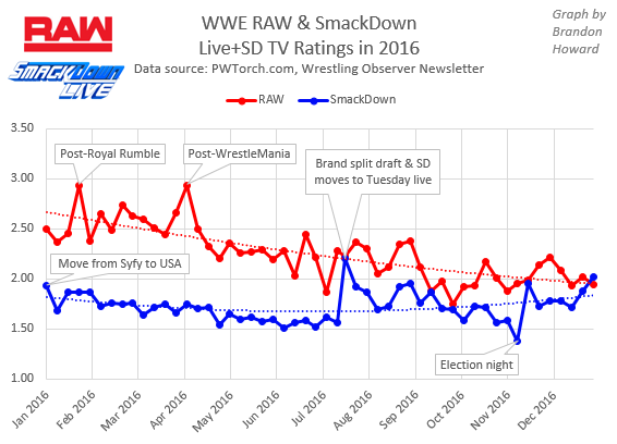 How Did RAW and SmackDown TV Ratings Compare in 2016? | Fightful