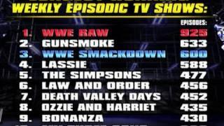 Read This Article Before Sounding the Alarm About WWE TV Ratings