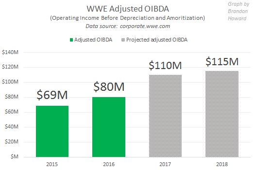 WWE OIBDA, Profit, 2015, 2016, 2017, 2018 (projections)