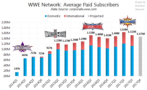 WWE Network subscribers, 2014, 2015, 2016, 2017 (Wrestlemania logos), Domestic, International