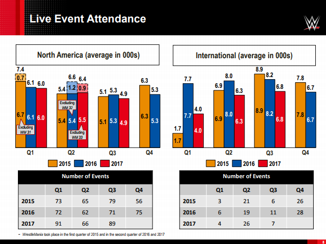 WWE Live Event Attendance Averages, North America and International