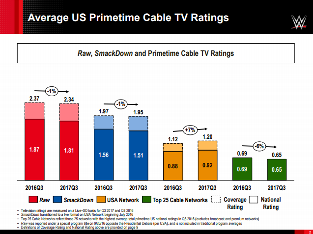 WWE TV Ratings, RAW, SmackDown, USA Network, Top 25 Cable Networks